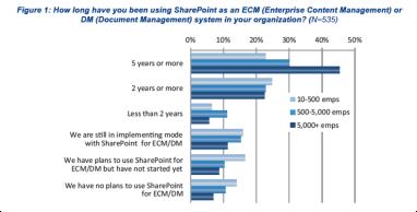 SharePointGraph
